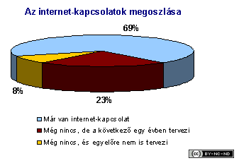 2001-iv-jelentes-onkormanyzat-internet