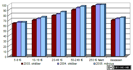 2005-i-jelentes-mikro-internet