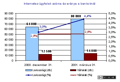 2001-ii-gyorsjelentes-internetes_ugyfelek