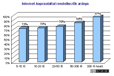 2001-iii-jelentes-vallalat-internetkapcs