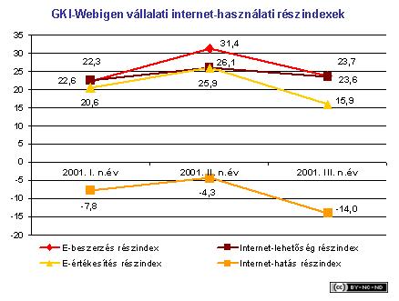 2001-iii-jelentes-vallalat-webigen