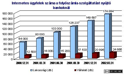 2002-i-jelentes-penzugy-int_ugyfelek
