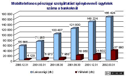 2002-i-jelentes-penzugy-mobil_ugyfelek