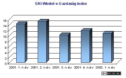 2002-i-jelentes-vallalatok-westel