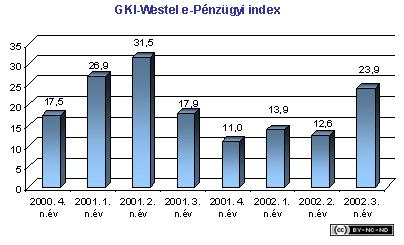 2002-iii-jelentes-penzugy-westel
