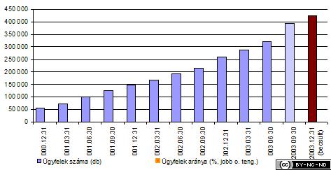 2003-ii-jelentes-penzugyi-mobil