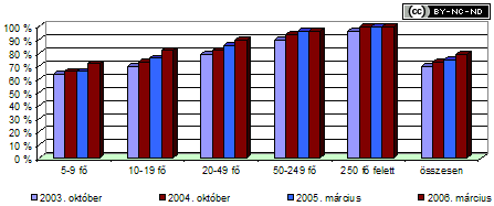 2005-iv-jelentes-internet