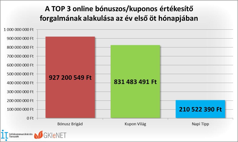 internetes bevételek bónuszokkal