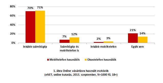 28119537cc Az online vásárlásra inkább számítógépet (70%) vagy a mobiltelefont is  használók (7%) tábora nem csak méreteiben különbözik egymástól, hanem  demográfiai ...