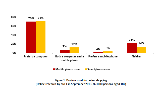 8da1256ee The difference between those who prefer computers for shopping (70%) and  those who also use mobile phones (7%) is not limited to the size of these  groups.