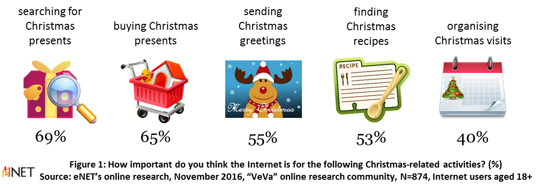 What the Internet gives us for Christmas – eNet