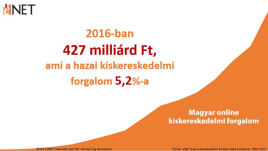 d34f8d1e1f 1. ábra A magyarországi online nettó kiskereskedelmi forgalom. Forrás: eNET  kínálat oldali online kiskereskedelmi kutatás, 2017. május