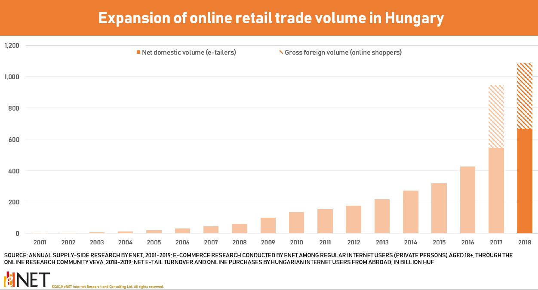 Over EUR 3.1 billion (HUF 1,000 billion) spent in Hungary's online retail sector – eNet